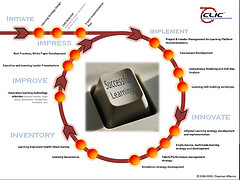 CLIC - Continuous Learning Improvement Cycle
